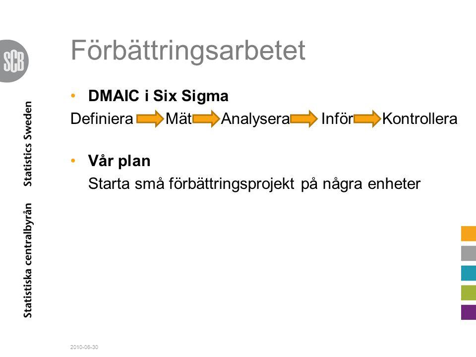 Förbättringsarbetet •DMAIC i Six Sigma DefinieraMät Analysera Inför Kontrollera •Vår plan Starta små förbättringsprojekt på några enheter 2010-06-30