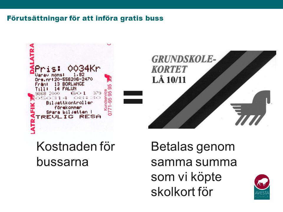 Förutsättningar för att införa gratis buss Kostnaden för bussarna Betalas genom samma summa som vi köpte skolkort för =