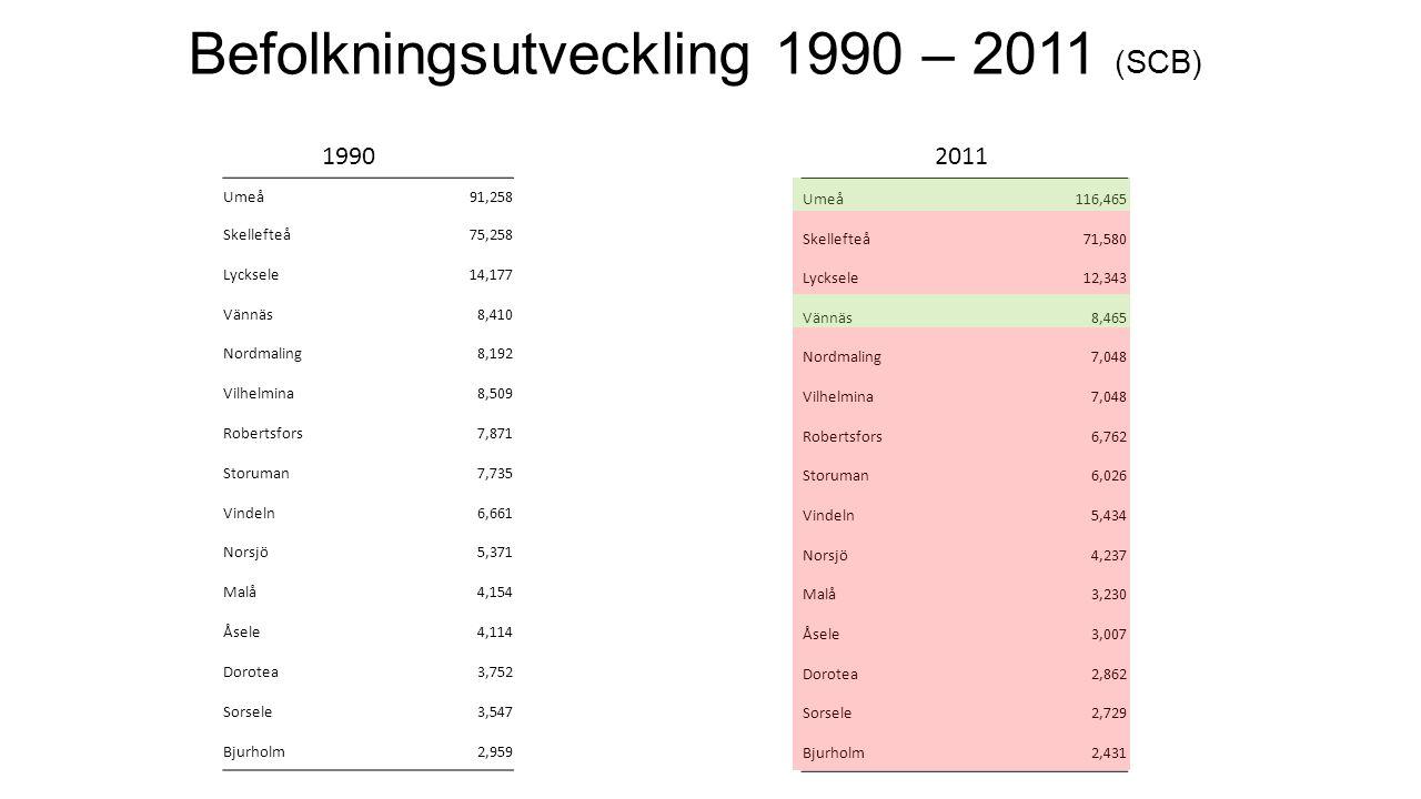 Befolkningsutveckling 1990 – 2011 (SCB) Umeå91,258 Skellefteå75,258 Lycksele14,177 Vännäs8,410 Nordmaling8,192 Vilhelmina8,509 Robertsfors7,871 Storum