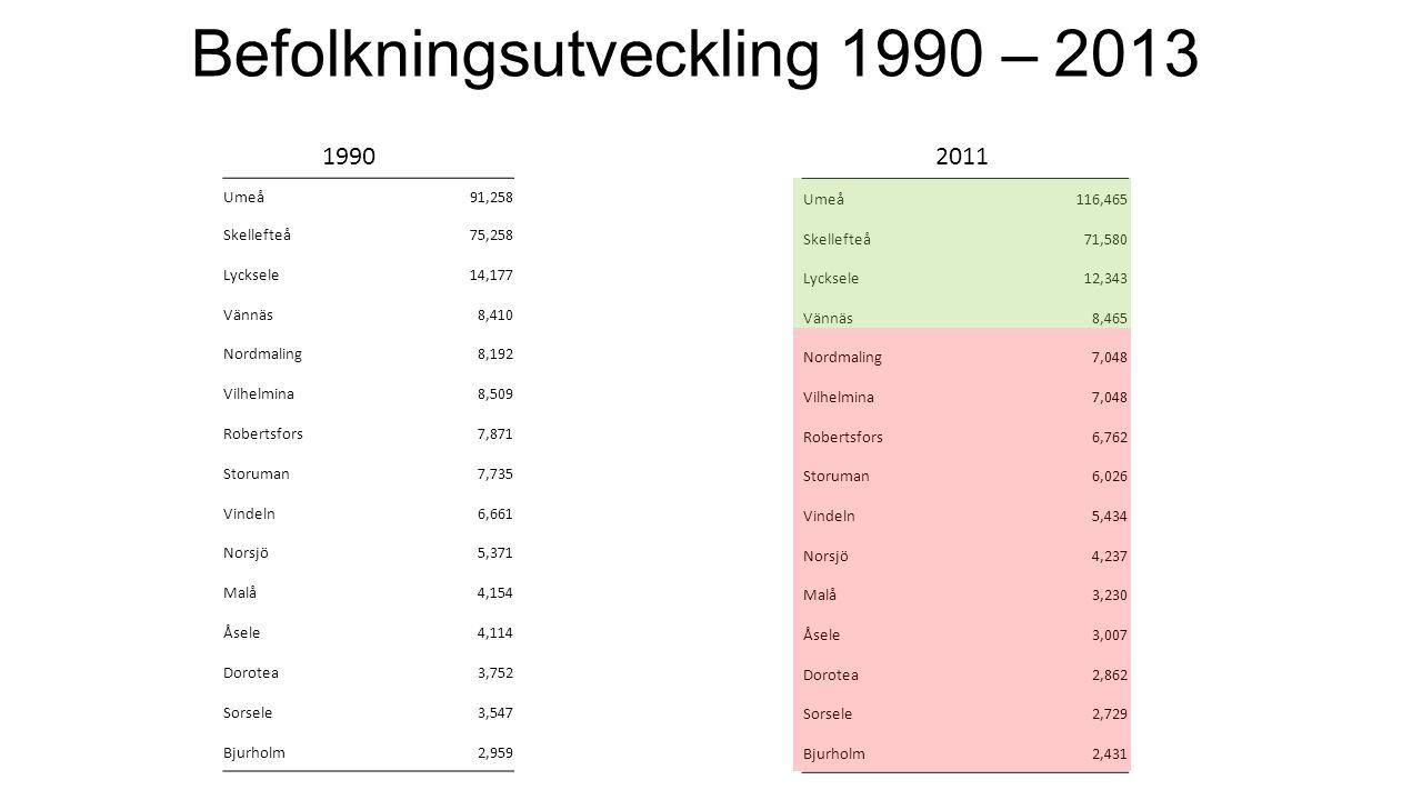 Befolkningsutveckling 1990 – 2013 Umeå91,258 Skellefteå75,258 Lycksele14,177 Vännäs8,410 Nordmaling8,192 Vilhelmina8,509 Robertsfors7,871 Storuman7,73