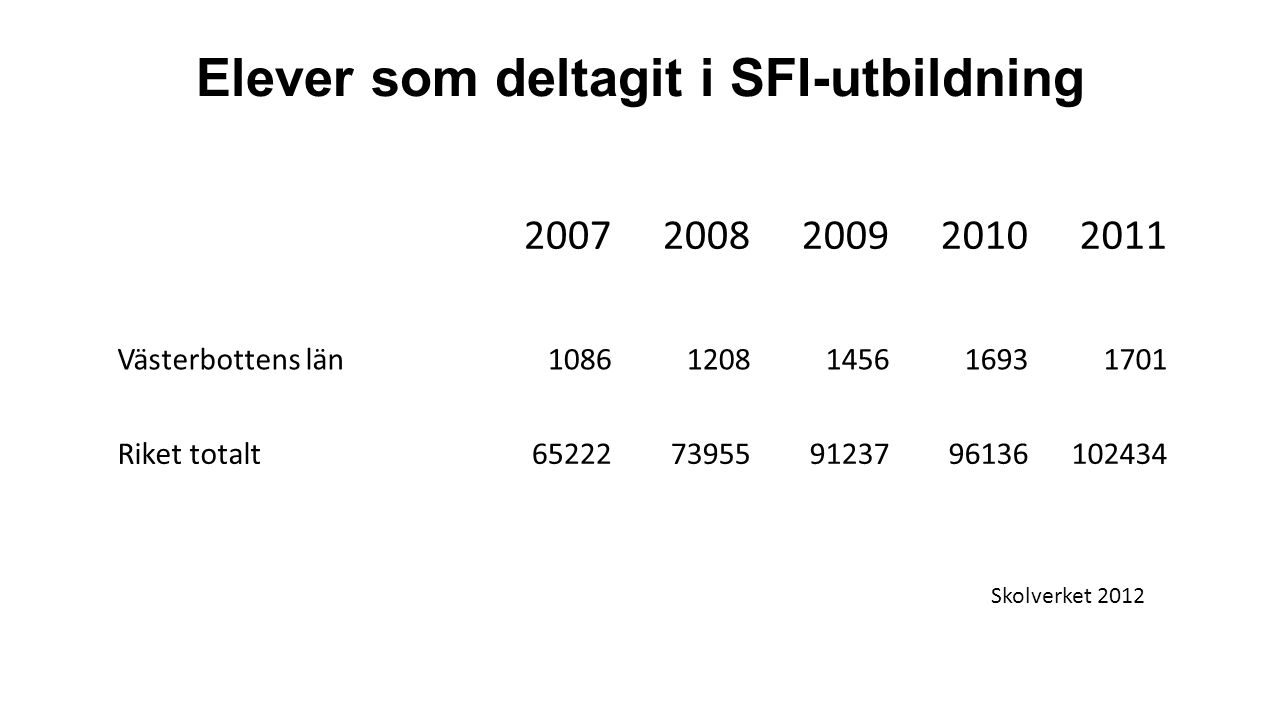 Elever som deltagit i SFI-utbildning 20072008200920102011 Västerbottens län10861208145616931701 Riket totalt65222739559123796136102434 Skolverket 2012