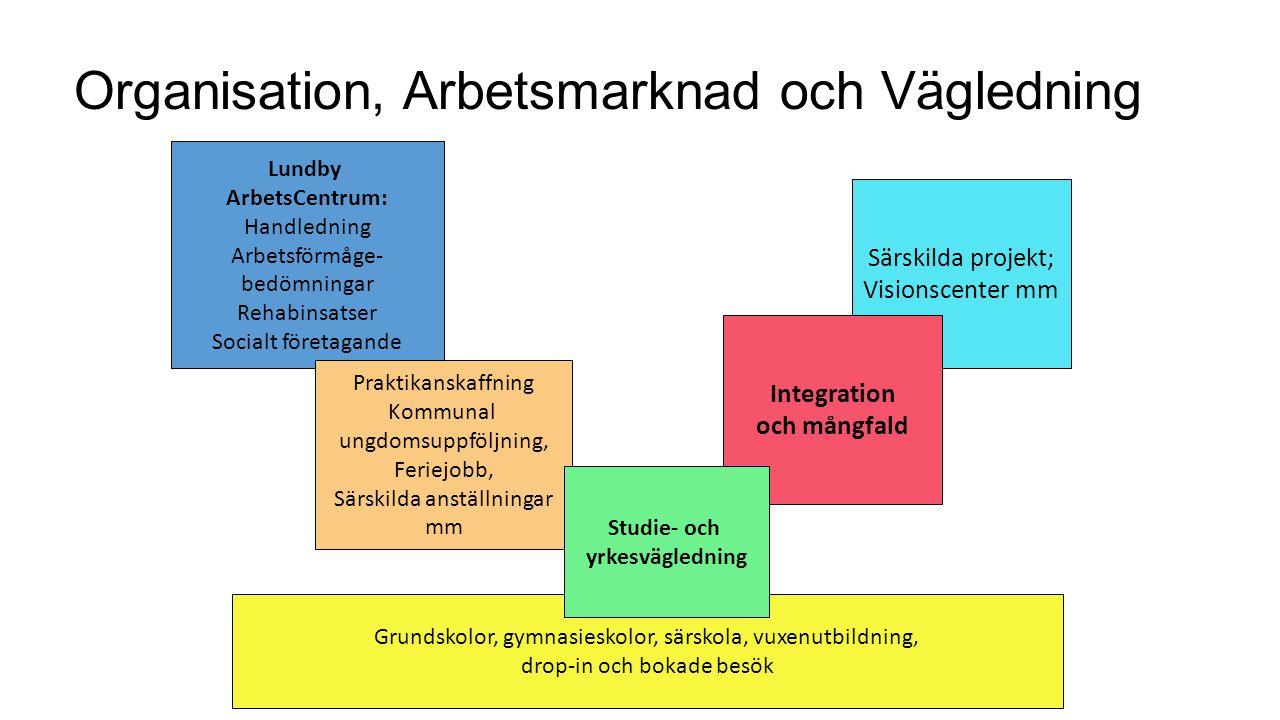 Grundskolor, gymnasieskolor, särskola, vuxenutbildning, drop-in och bokade besök Lundby ArbetsCentrum: Handledning Arbetsförmåge- bedömningar Rehabins