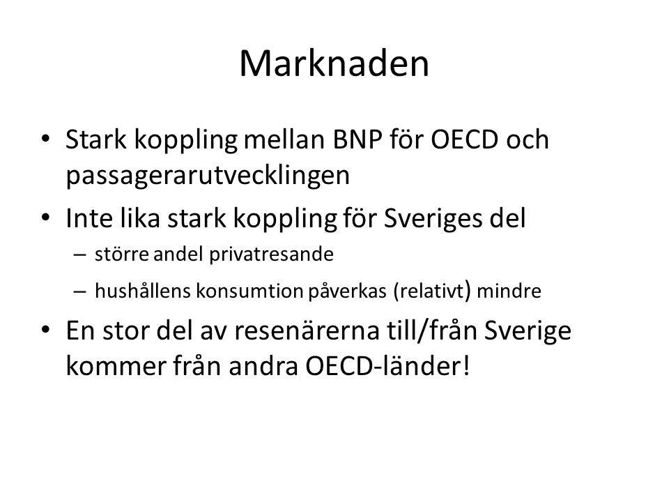 Marknaden • Stark koppling mellan BNP för OECD och passagerarutvecklingen • Inte lika stark koppling för Sveriges del – större andel privatresande – hushållens konsumtion påverkas (relativt ) mindre • En stor del av resenärerna till/från Sverige kommer från andra OECD-länder!