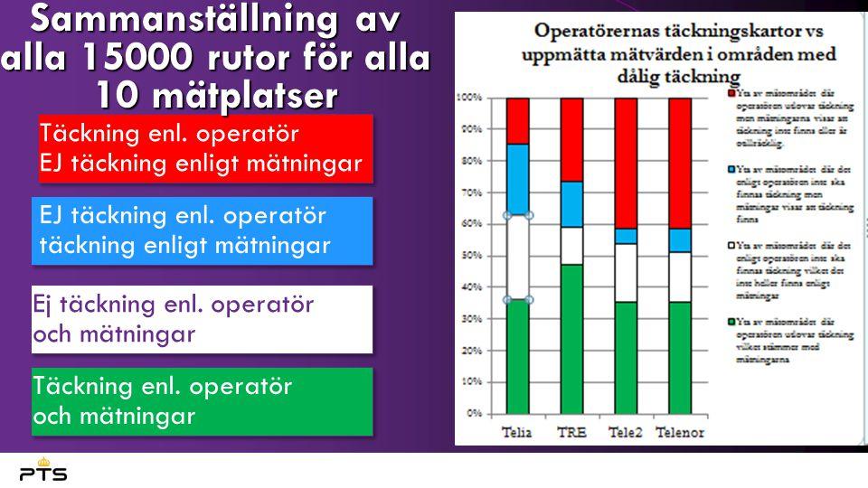 Täckning enl. operatör EJ täckning enligt mätningar EJ täckning enl.