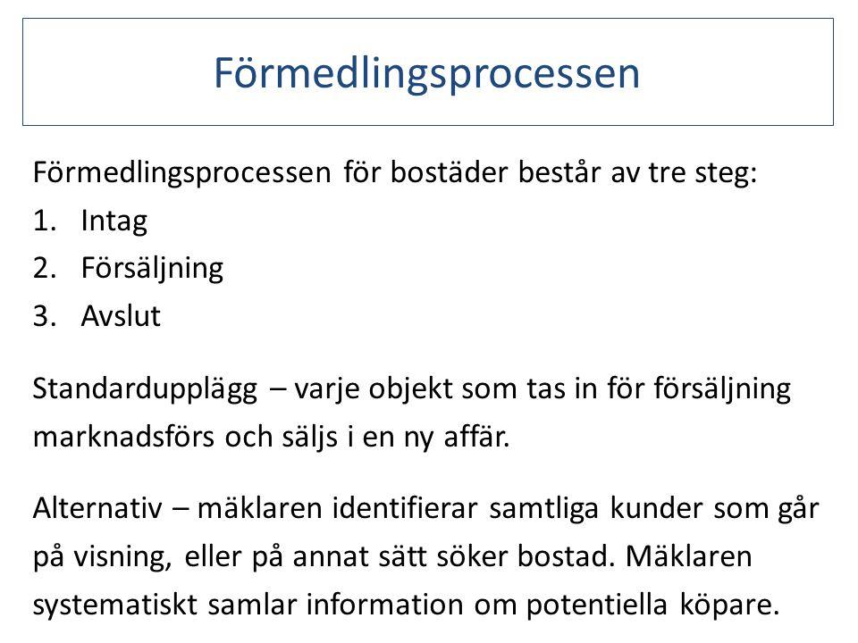 Förmedlingsprocessen Förmedlingsprocessen för bostäder består av tre steg: 1.Intag 2.Försäljning 3.Avslut Standardupplägg – varje objekt som tas in fö