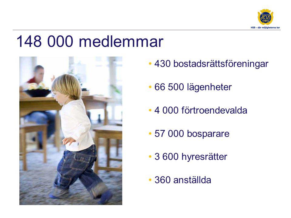 148 000 medlemmar • 430 bostadsrättsföreningar • 66 500 lägenheter • 4 000 förtroendevalda • 57 000 bosparare • 3 600 hyresrätter • 360 anställda