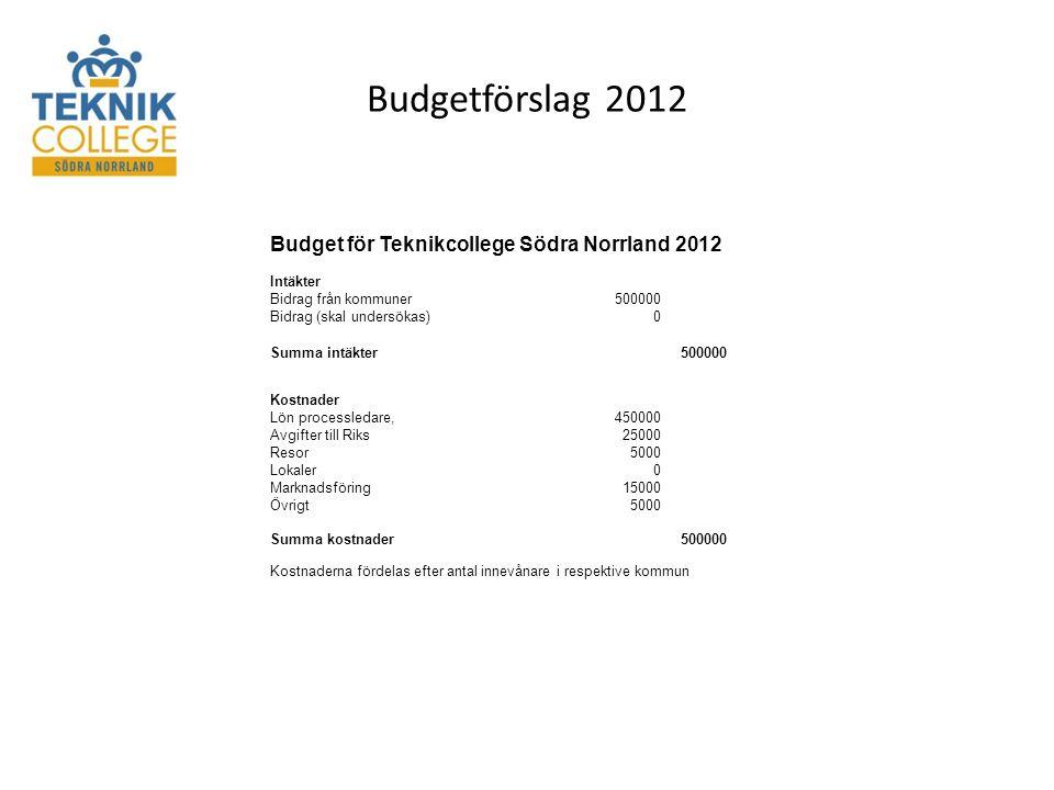 Budgetförslag 2012 Budget för Teknikcollege Södra Norrland 2012 Intäkter Bidrag från kommuner500000 Bidrag (skal undersökas)0 Summa intäkter500000 Kostnader Lön processledare,450000 Avgifter till Riks25000 Resor5000 Lokaler0 Marknadsföring15000 Övrigt5000 Summa kostnader500000 Kostnaderna fördelas efter antal innevånare i respektive kommun