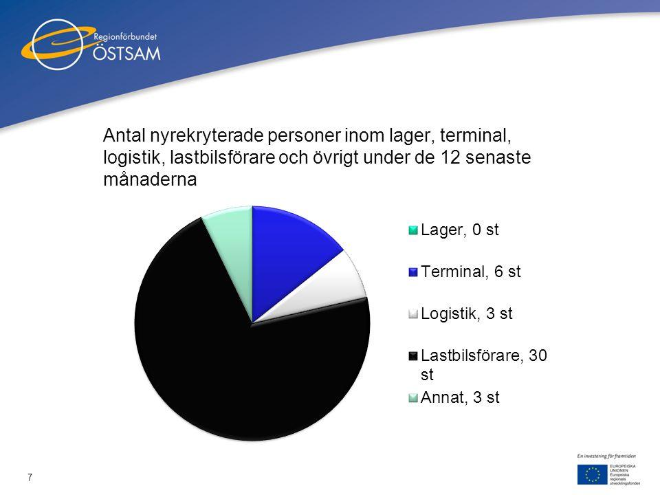 7 Antal nyrekryterade personer inom lager, terminal, logistik, lastbilsförare och övrigt under de 12 senaste månaderna 2010-02-18