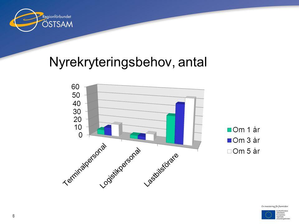 8 Nyrekryteringsbehov, antal 2010-02-18