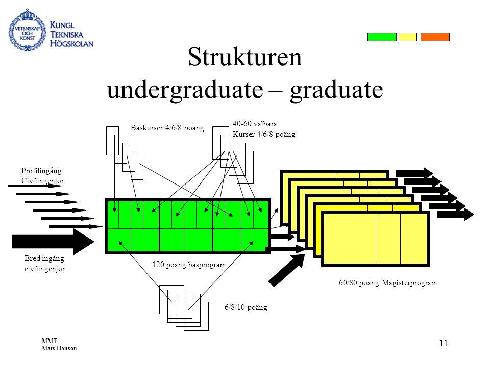 MMT Mats Hanson 11 120 poäng basprogram Strukturen undergraduate – graduate 40-60 valbara Kurser 4/6/8 poäng 6/8/10 poäng 60/80 poäng Magisterprogram