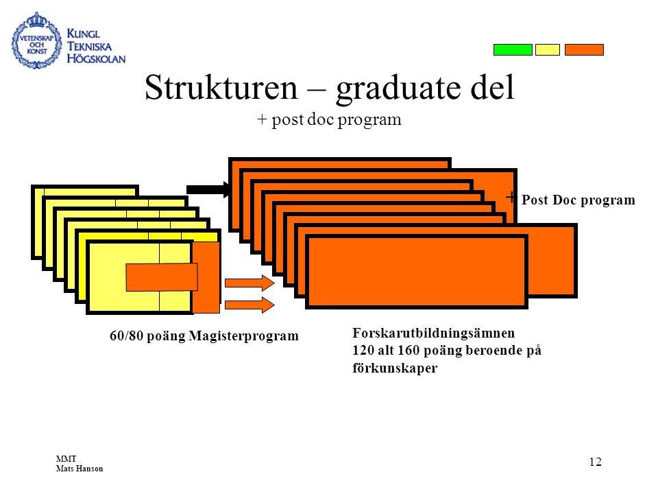 MMT Mats Hanson 12 Strukturen – graduate del + post doc program 60/80 poäng Magisterprogram 120 Forskarutbildningsämnen 120 alt 160 poäng beroende på