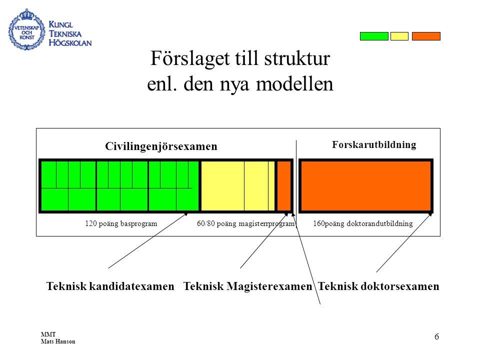 MMT Mats Hanson 6 Förslaget till struktur enl. den nya modellen 120 poäng basprogram60/80 poäng magisterrprogram 160poäng doktorandutbildning Forskaru