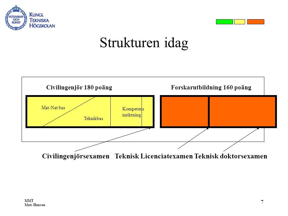 MMT Mats Hanson 7 Strukturen idag Civilingenjör 180 poängForskarutbildning 160 poäng Mat-Nat bas Teknikbas Kompetens inriktning Civilingenjörsexamen T