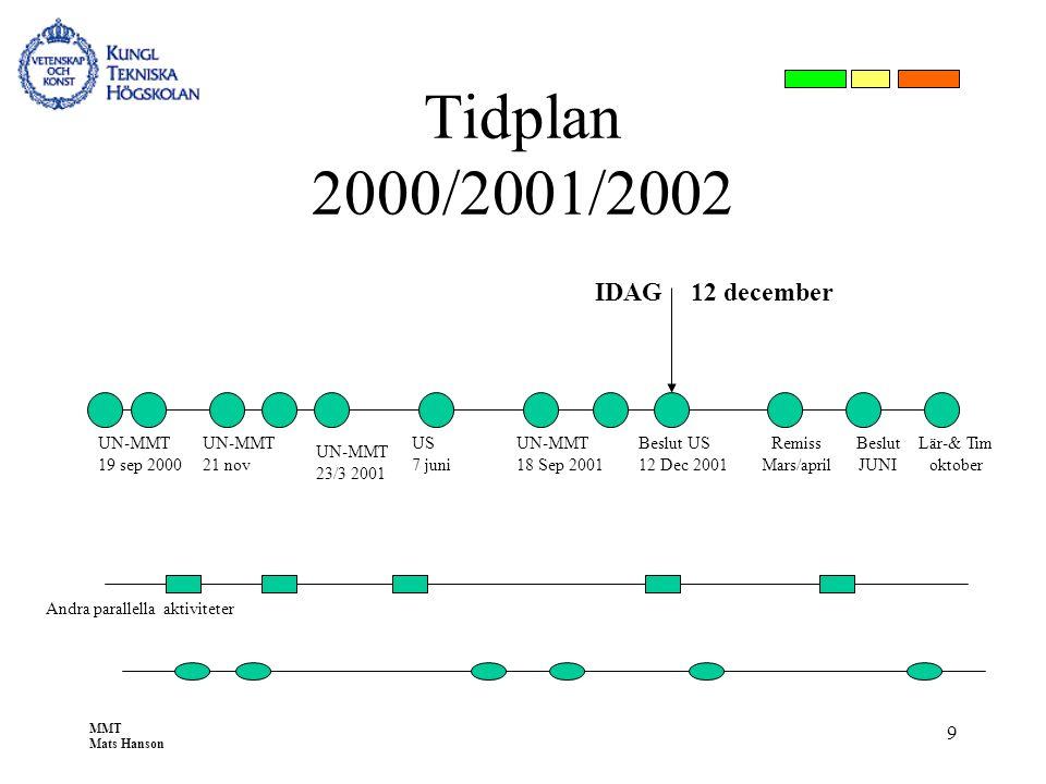 MMT Mats Hanson 9 Tidplan 2000/2001/2002 Beslut US 12 Dec 2001 UN-MMT 19 sep 2000 UN-MMT 21 nov US 7 juni UN-MMT 18 Sep 2001 Andra parallella aktivite