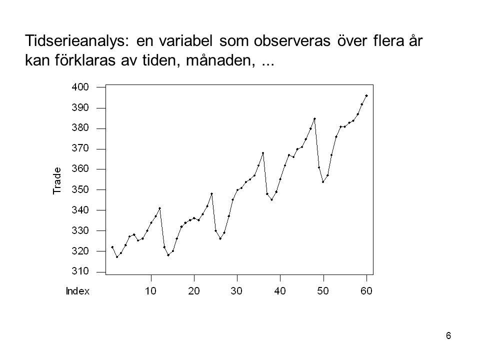 37 Även punktskattningar och punktprognoser kan beräknas med hjälp av MINITAB The regression equation is Hyra = 721 + 60.5 Kv-meter Predictor Coef SE Coef T P Constant 720.9 370.2 1.95 0.066 Kv-meter 60.533 5.713 10.60 0.000 S = 525.5 R-Sq = 85.5% R-Sq(adj) = 84.8%....