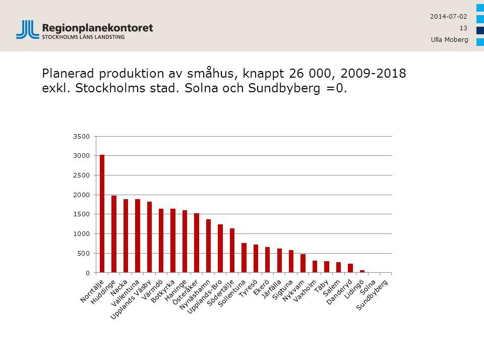Ulla Moberg 13 2014-07-02 Planerad produktion av småhus, knappt 26 000, 2009-2018 exkl. Stockholms stad. Solna och Sundbyberg =0.