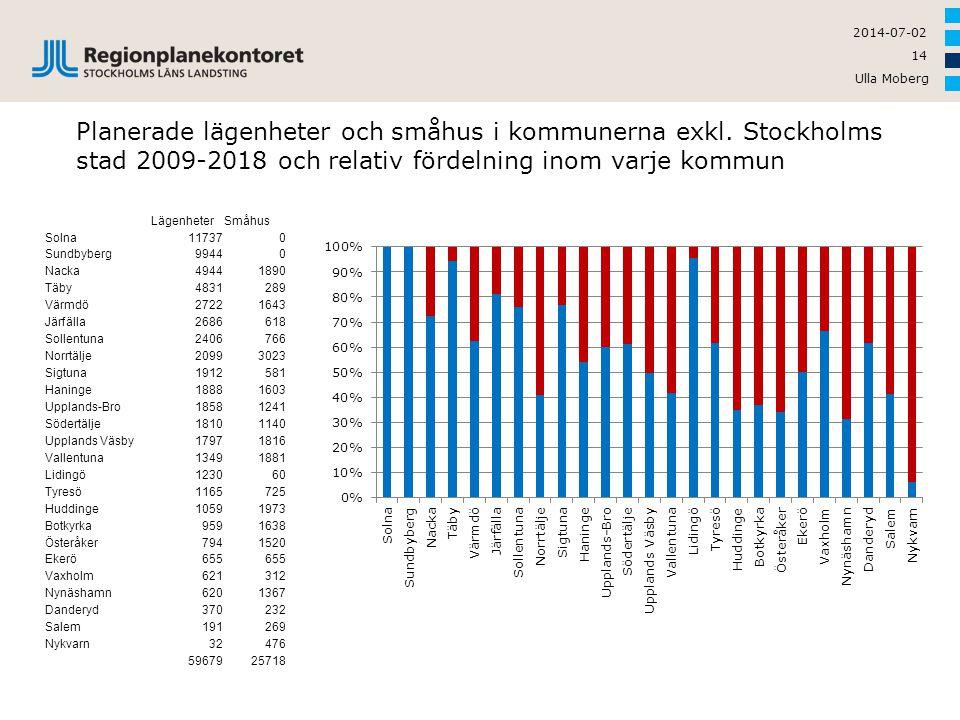 Ulla Moberg 14 2014-07-02 Planerade lägenheter och småhus i kommunerna exkl. Stockholms stad 2009-2018 och relativ fördelning inom varje kommun Lägenh
