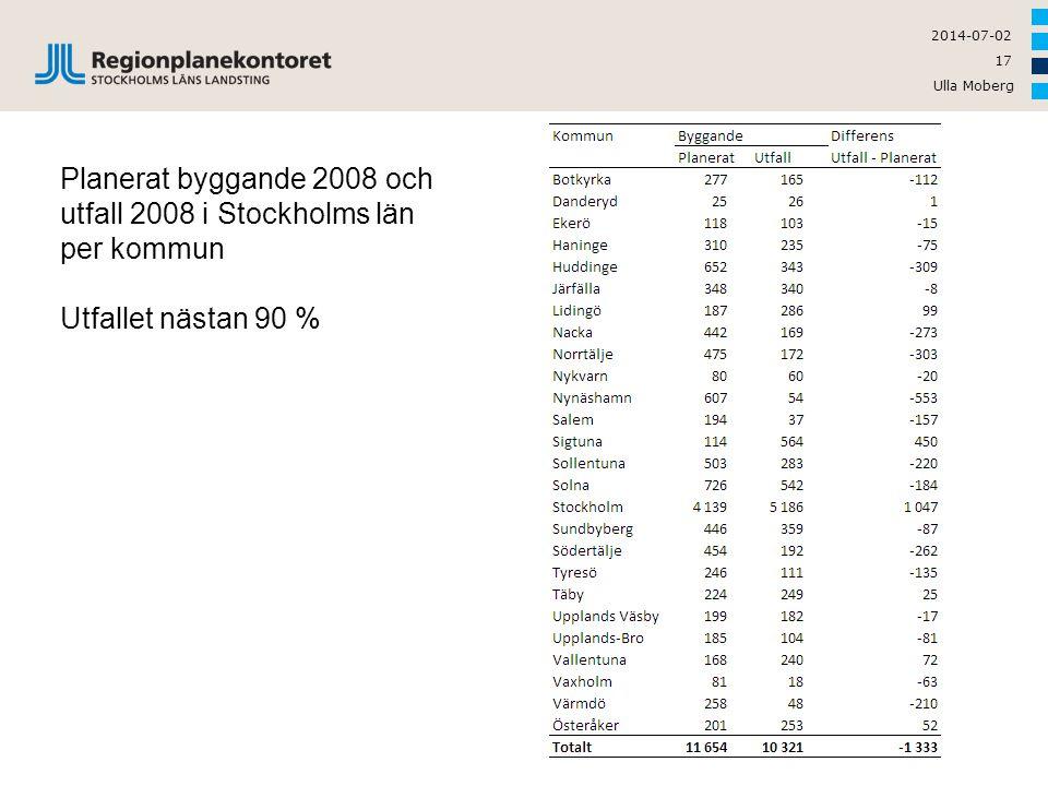 Ulla Moberg 17 2014-07-02 Planerat byggande 2008 och utfall 2008 i Stockholms län per kommun Utfallet nästan 90 %