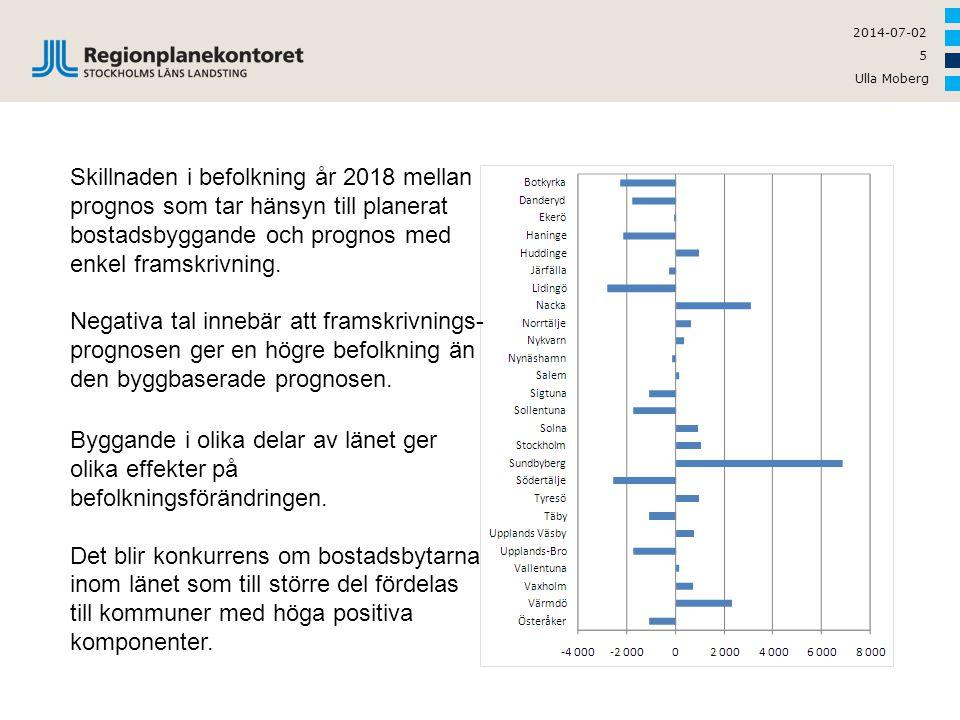 Ulla Moberg 5 2014-07-02 Skillnaden i befolkning år 2018 mellan prognos som tar hänsyn till planerat bostadsbyggande och prognos med enkel framskrivni