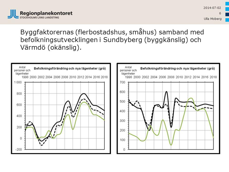 Ulla Moberg 6 2014-07-02 Byggfaktorernas (flerbostadshus, småhus) samband med befolkningsutvecklingen i Sundbyberg (byggkänslig) och Värmdö (okänslig)