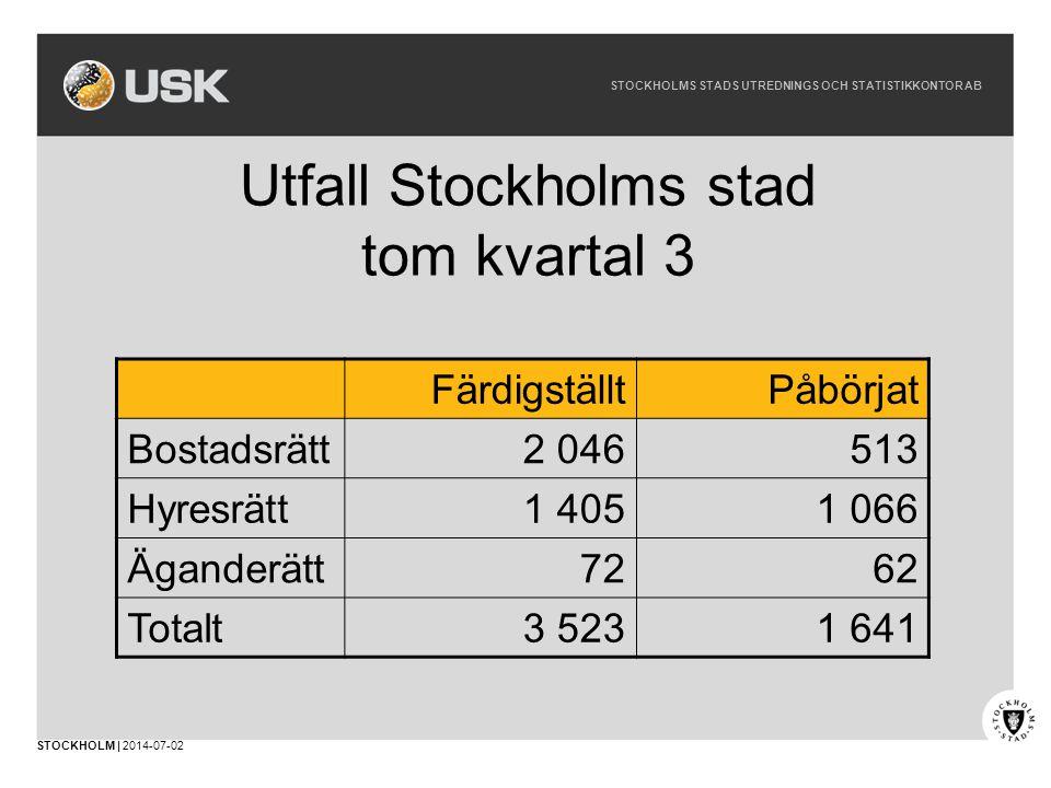 STOCKHOLMS STADS UTREDNINGS OCH STATISTIKKONTOR AB STOCKHOLM | 2014-07-02 Utfall Stockholms stad tom kvartal 3 FärdigställtPåbörjat Bostadsrätt2 046513 Hyresrätt1 4051 066 Äganderätt7262 Totalt3 5231 641
