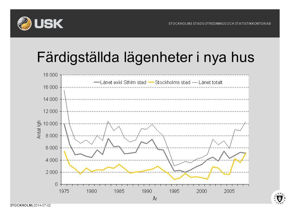 STOCKHOLMS STADS UTREDNINGS OCH STATISTIKKONTOR AB STOCKHOLM | 2014-07-02 Färdigställda lägenheter i nya hus