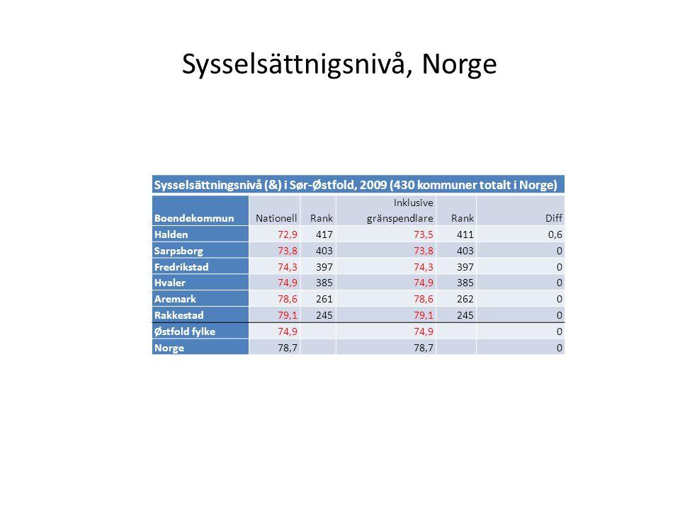 Sysselsättnigsnivå, Norge Sysselsättningsnivå (&) i Sør-Østfold, 2009 (430 kommuner totalt i Norge) BoendekommunNationellRank Inklusive gränspendlareRankDiff Halden72,941773,54110,6 Sarpsborg73,840373,84030 Fredrikstad74,339774,33970 Hvaler74,938574,93850 Aremark78,626178,62620 Rakkestad79,124579,12450 Østfold fylke74,9 0 Norge78,7 0