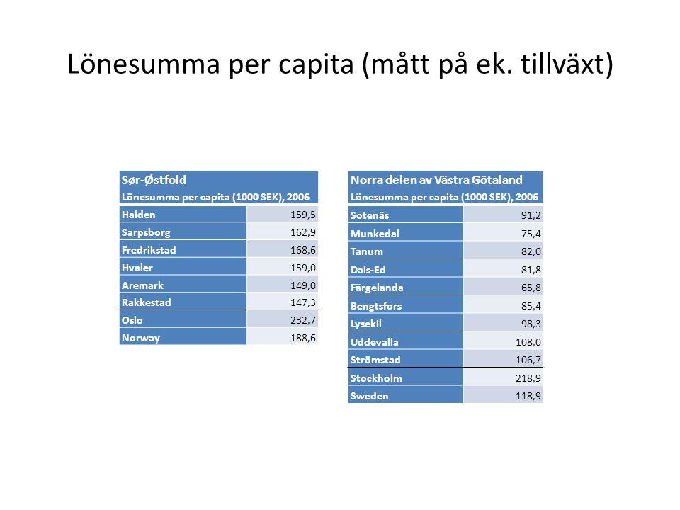 Lönesumma per capita (mått på ek. tillväxt) Sør-Østfold Lönesumma per capita (1000 SEK), 2006 Halden159,5 Sarpsborg162,9 Fredrikstad168,6 Hvaler159,0
