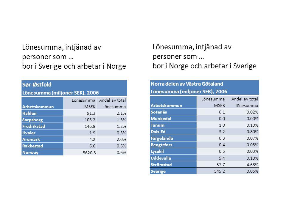 Lönesumma, intjänad av personer som … bor i Sverige och arbetar i Norge Sør-Østfold Lönesumma (miljoner SEK), 2006 Arbetskommun Lönesumma MSEK Andel a
