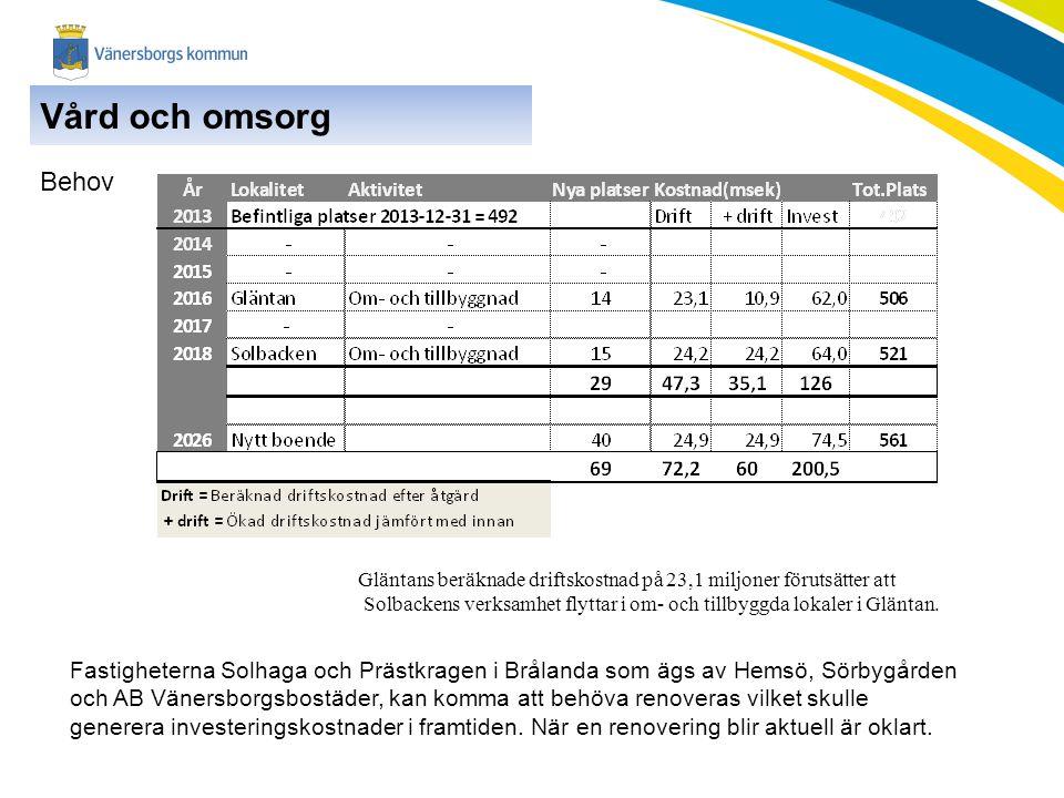 Behov Fastigheterna Solhaga och Prästkragen i Brålanda som ägs av Hemsö, Sörbygården och AB Vänersborgsbostäder, kan komma att behöva renoveras vilket skulle generera investeringskostnader i framtiden.