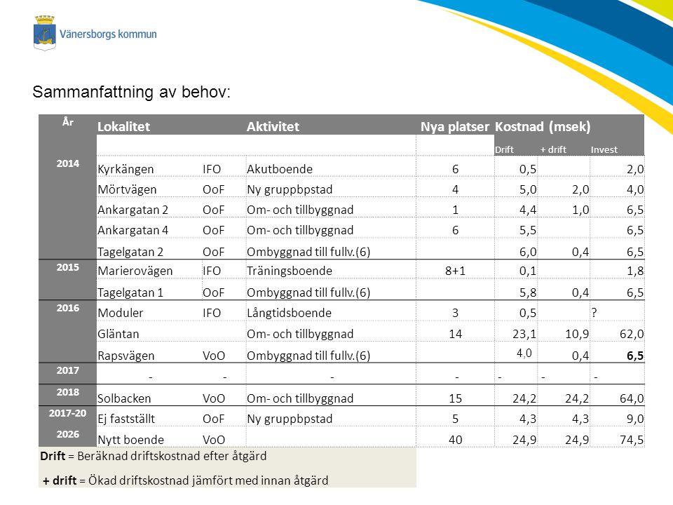 Sammanfattning av behov: År Lokalitet AktivitetNya platserKostnad (msek) Drift + driftInvest 2014 KyrkängenIFOAkutboende60,5 2,0 MörtvägenOoFNy gruppbpstad45,02,04,0 Ankargatan 2OoFOm- och tillbyggnad14,41,06,5 Ankargatan 4OoFOm- och tillbyggnad65,5 6,5 Tagelgatan 2OoFOmbyggnad till fullv.(6) 6,00,46,5 2015 MarierovägenIFOTräningsboende8+10,1 1,8 Tagelgatan 1OoFOmbyggnad till fullv.(6) 5,80,46,5 2016 ModulerIFOLångtidsboende30,5 .