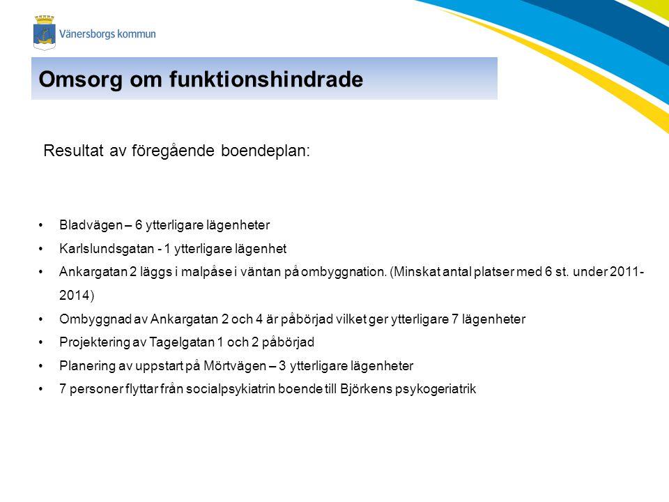 Omsorg om funktionshindrade Resultat av föregående boendeplan: •Bladvägen – 6 ytterligare lägenheter •Karlslundsgatan - 1 ytterligare lägenhet •Ankarg
