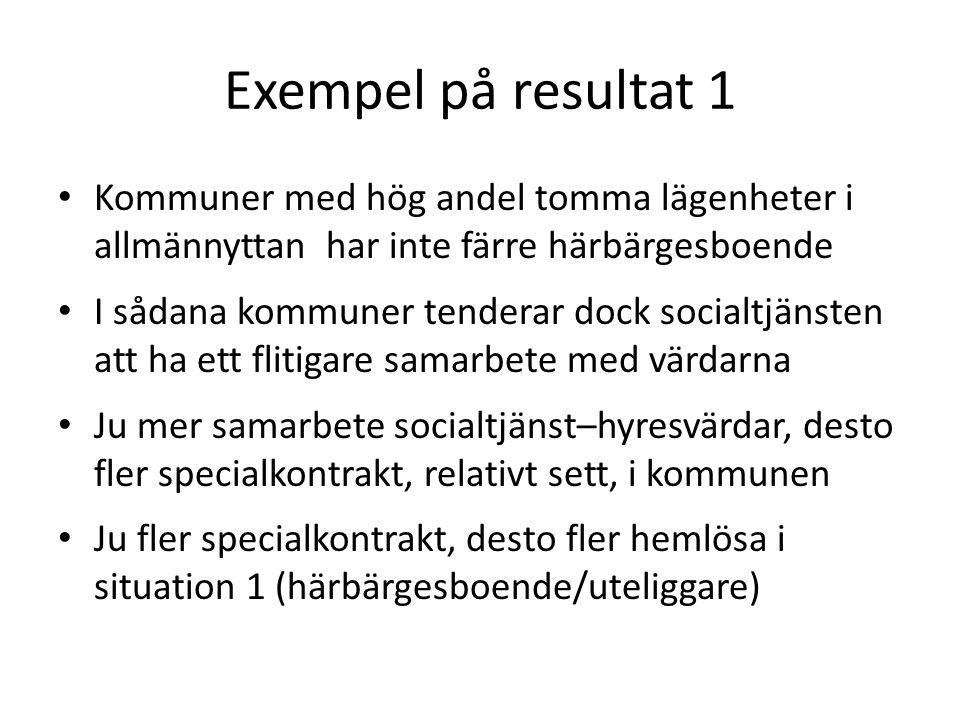 Exempel på resultat 1 • Kommuner med hög andel tomma lägenheter i allmännyttan har inte färre härbärgesboende • I sådana kommuner tenderar dock social