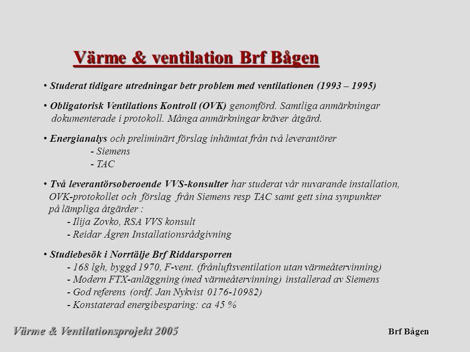 Värme & Ventilationsprojekt 2005 Brf Bågen Konstaterade problem med vårt nuvarande Värme & Ventilationssystem • • Hög förbrukning av fastighetsel och ökande elkostnader • • Varma lägenheter på sommaren • • Bullriga ventilationsanläggningar • • Luftningsproblem i radiatorsystemet • • Mycket varmt i garaget, sommar och vinter • • Dåligt utnyttjade återvinning från kylmaskinerna • • Ingen samstyrning av ventilation och radiatorsystem • • Tryckstyrning av kallvatten ej optimalt • • Gammal utrustning som närmar sig sin förväntad livslängd