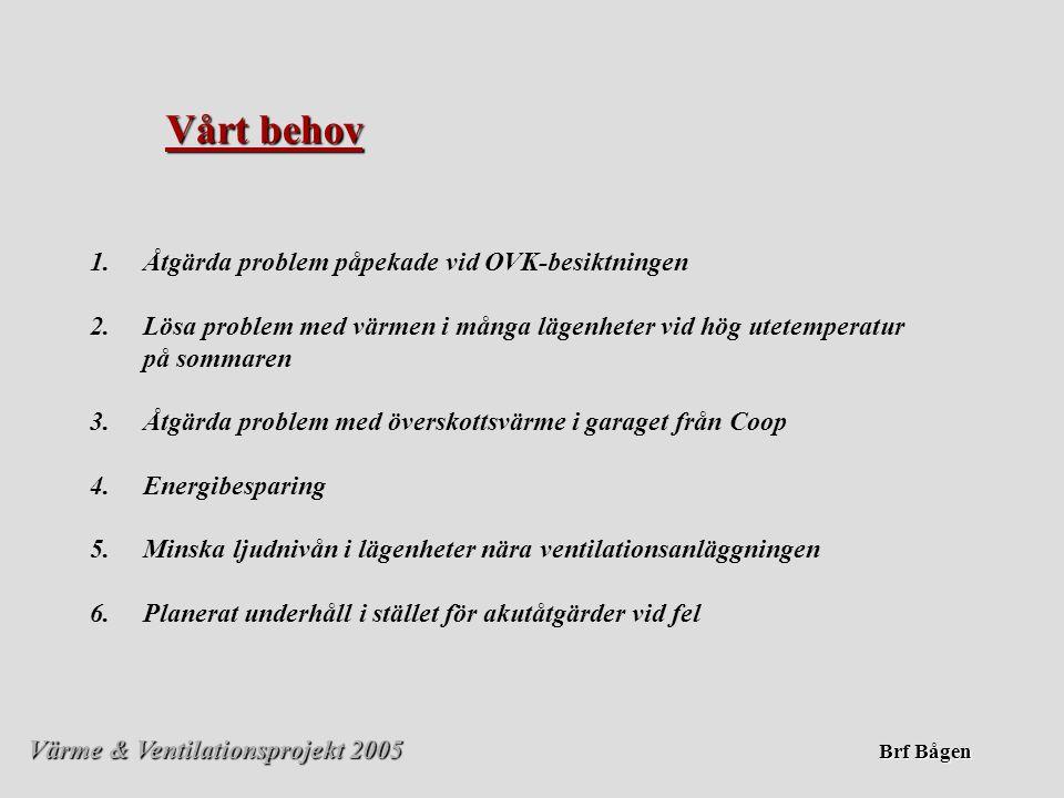 Värme & Ventilationsprojekt 2005 Brf Bågen Jmf F-ventilation med vår FTX-ventilation F-ventilation (Frånluftsventilation med radiatoruppvärmning) • •Billigt system vid nybyggnation • •Energislukare – högre driftkostnader • •Inluft under fönstren kan ge problem med ljud och/eller smutsig luft från gatan • •Kräver ev byggnadslov (ändring i fasaden) • •Ombyggnad av vårt system till F-vent skulle kräva omfattande och kostsam utbyggnad av vattenburen värme och byten av radiatorer i varje lägenhet • •Tilluft i fasaden skulle skapa övertryck i lägenheten (pga husets form) vilket skulle kunna uppfattas som drag