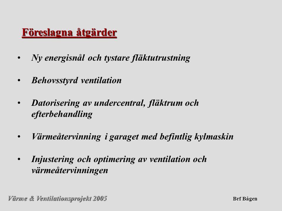 Värme & Ventilationsprojekt 2005 Brf Bågen Föreslagna åtgärder • •Ny energisnål och tystare fläktutrustning • •Behovsstyrd ventilation • •Datorisering