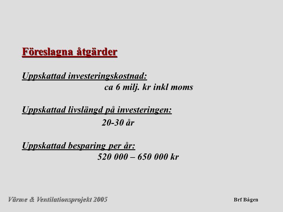Värme & Ventilationsprojekt 2005 Brf Bågen Föreslagna åtgärder Uppskattad investeringskostnad: ca 6 milj. kr inkl moms Uppskattad livslängd på investe