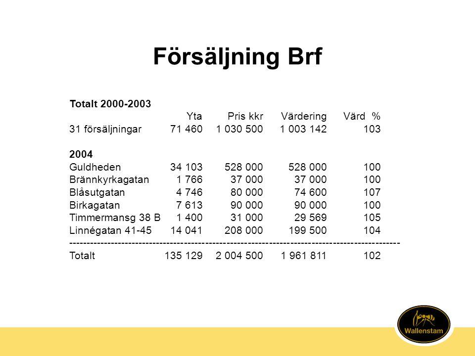 Försäljning Brf Totalt 2000-2003 YtaPris kkrVärderingVärd % 31 försäljningar71 4601 030 5001 003 142103 2004 Guldheden34 103528 000528 000100 Brännkyr