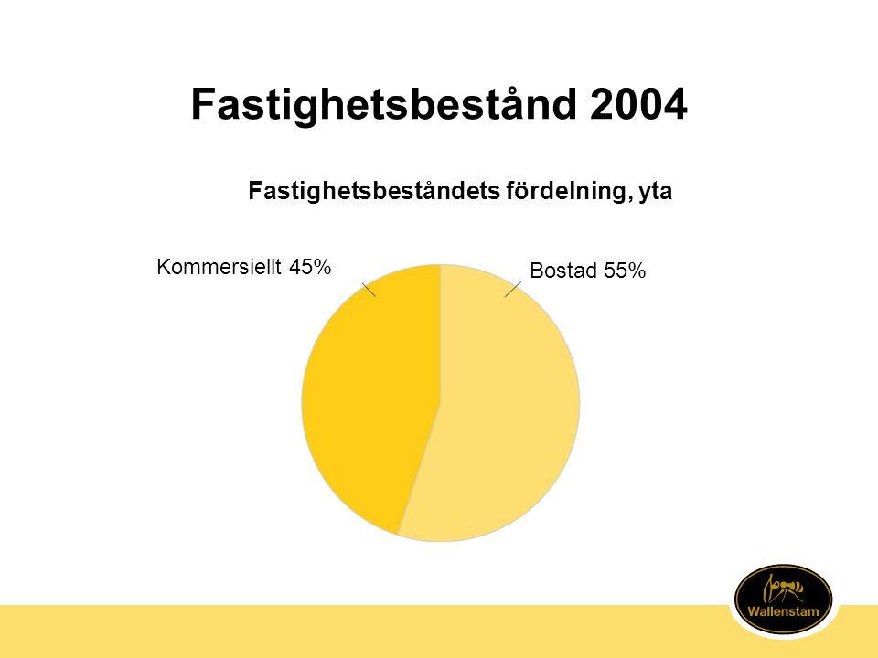 Fastighetsbestånd 2004 Kommersiellt 45% Bostad 55% Fastighetsbeståndets fördelning, yta