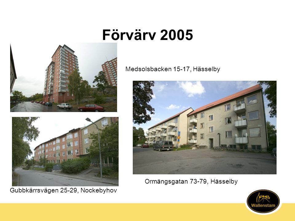 Förvärv 2005 Gubbkärrsvägen 25-29, Nockebyhov Medsolsbacken 15-17, Hässelby Ormängsgatan 73-79, Hässelby
