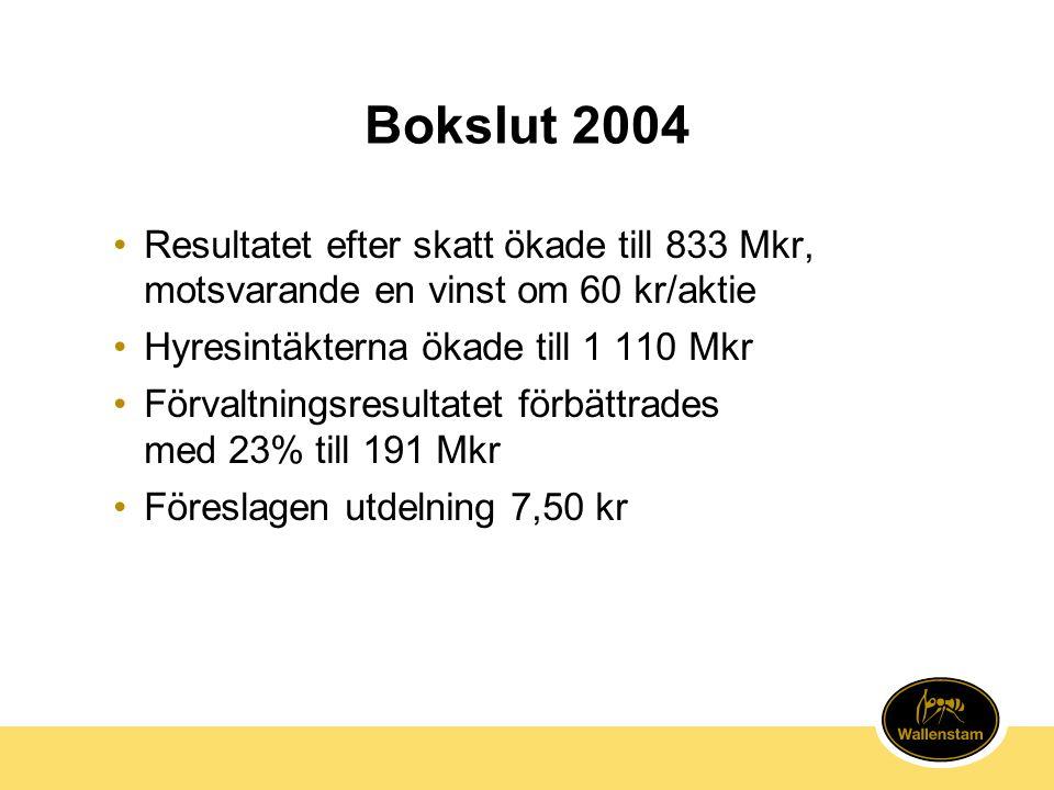 Bokslut 2004 •Resultatet efter skatt ökade till 833 Mkr, motsvarande en vinst om 60 kr/aktie •Hyresintäkterna ökade till 1 110 Mkr •Förvaltningsresultatet förbättrades med 23% till 191 Mkr •Föreslagen utdelning 7,50 kr