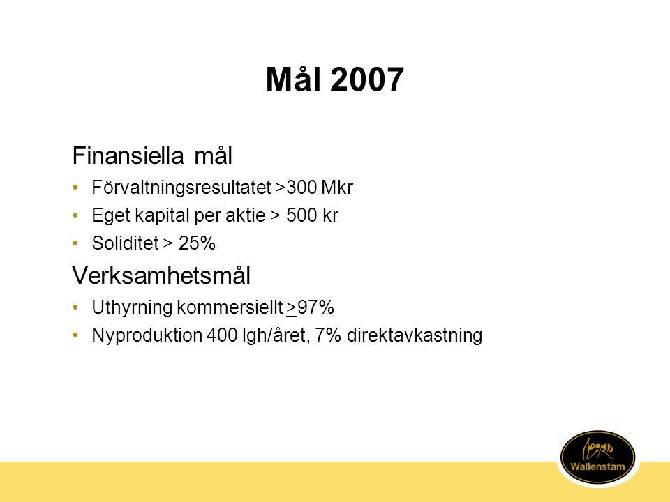 Mål 2007 Finansiella mål •Förvaltningsresultatet >300 Mkr •Eget kapital per aktie > 500 kr •Soliditet > 25% Verksamhetsmål •Uthyrning kommersiellt >97% •Nyproduktion 400 lgh/året, 7% direktavkastning
