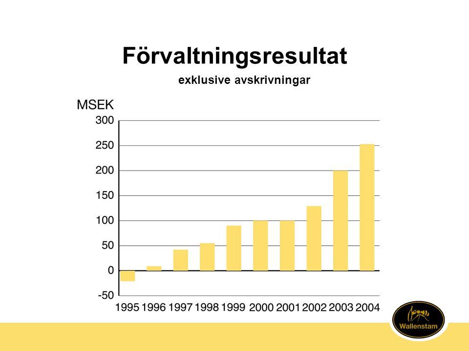 Aktien 2004 •Wallenstamaktien steg med 70% •SAX index steg med 16% •Kurs bokslutsdagen 288 kr