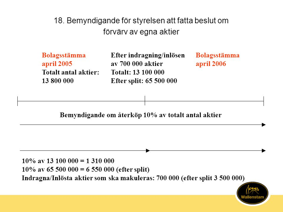18. Bemyndigande för styrelsen att fatta beslut om förvärv av egna aktier Bolagsstämma april 2005 Totalt antal aktier: 13 800 000 Efter indragning/inl