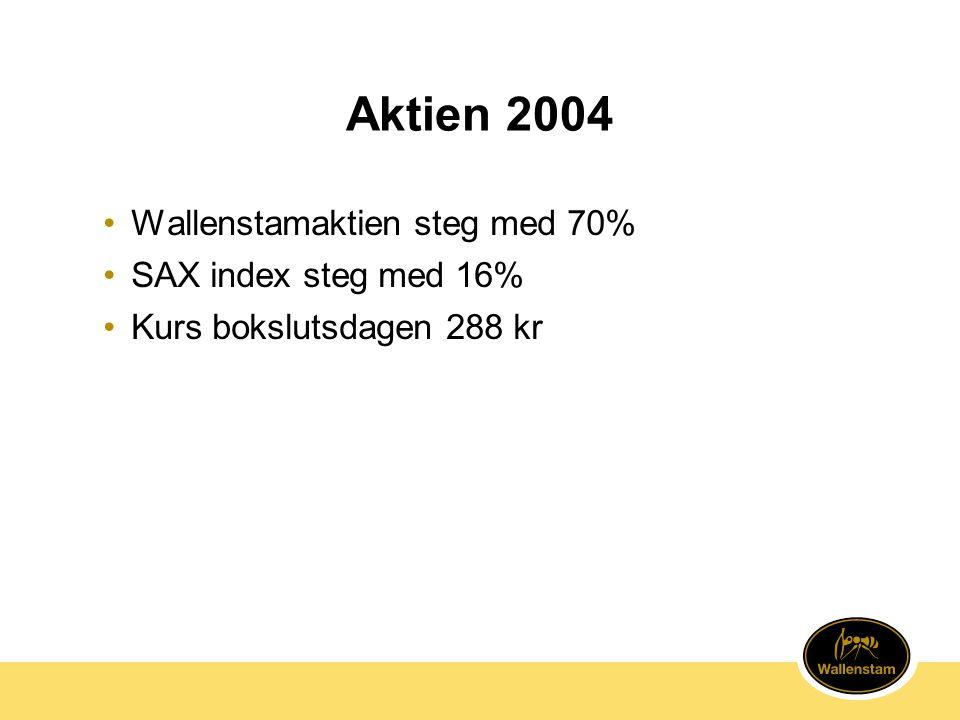 Aktien 2004