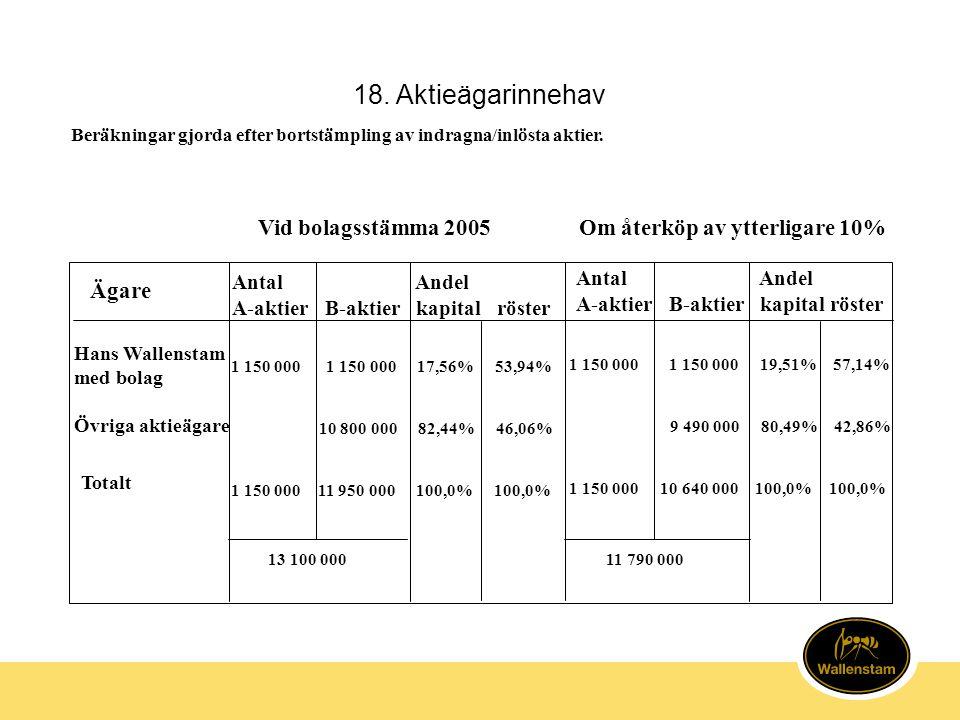 18. Aktieägarinnehav Vid bolagsstämma 2005Om återköp av ytterligare 10% Ägare Hans Wallenstam med bolag Övriga aktieägare 1 150 000 1 150 000 17,56% 5