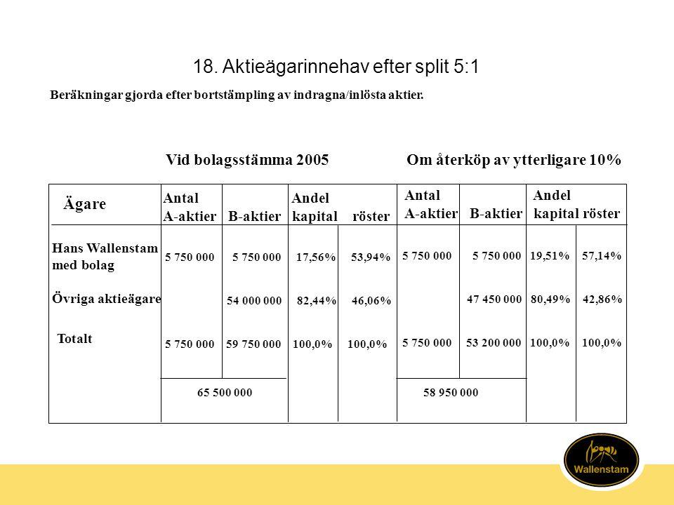 18. Aktieägarinnehav efter split 5:1 Vid bolagsstämma 2005Om återköp av ytterligare 10% Ägare Hans Wallenstam med bolag Övriga aktieägare 5 750 000 5