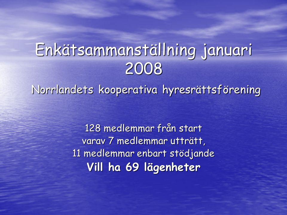 Enkätsammanställning januari 2008 Norrlandets kooperativa hyresrättsförening 128 medlemmar från start varav 7 medlemmar utträtt, 11 medlemmar enbart stödjande Vill ha 69 lägenheter
