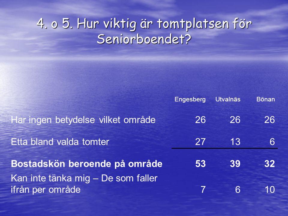 4. o 5. Hur viktig är tomtplatsen för Seniorboendet.