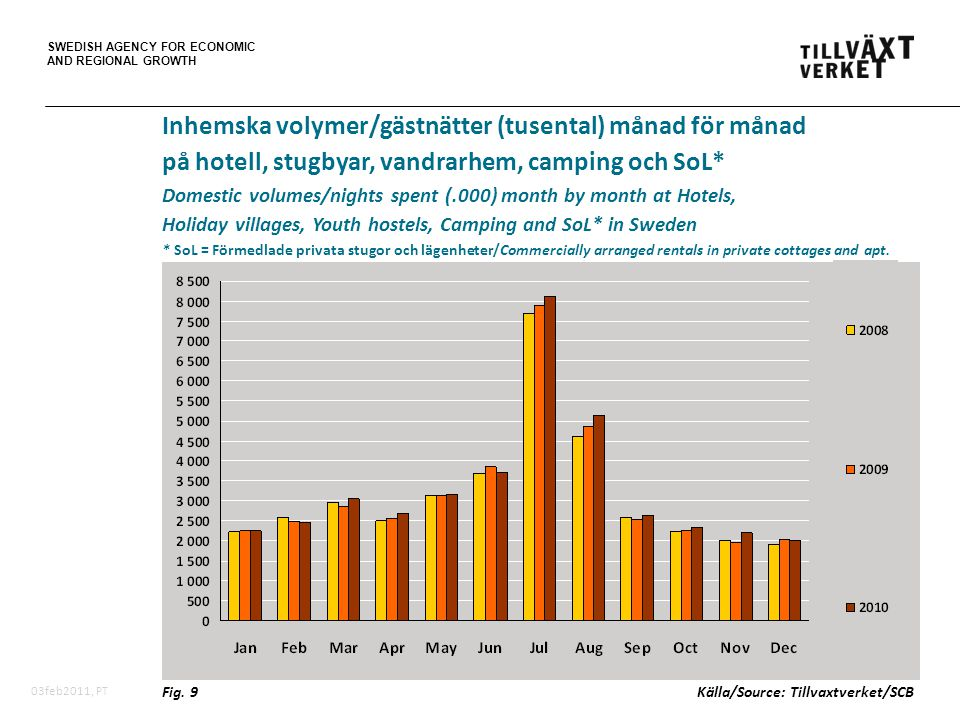 SWEDISH AGENCY FOR ECONOMIC AND REGIONAL GROWTH 03feb2011, PT Inhemska volymer/gästnätter (tusental) månad för månad på hotell, stugbyar, vandrarhem, camping och SoL* Domestic volumes/nights spent (.000) month by month at Hotels, Holiday villages, Youth hostels, Camping and SoL* in Sweden * SoL = Förmedlade privata stugor och lägenheter/Commercially arranged rentals in private cottages and apt.